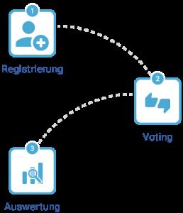 Moderierter Chat Infografiken Voting