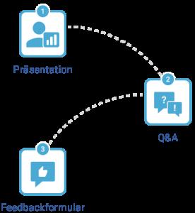 Moderierter Chat Infografiken Webcast