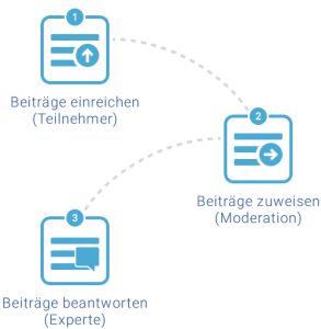 Moderierter Chat Infografiken Webchat