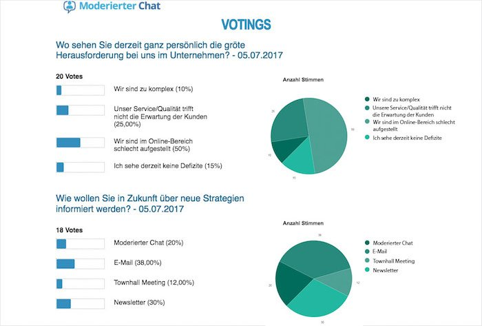 Moderierter Chat Voting Auswertung