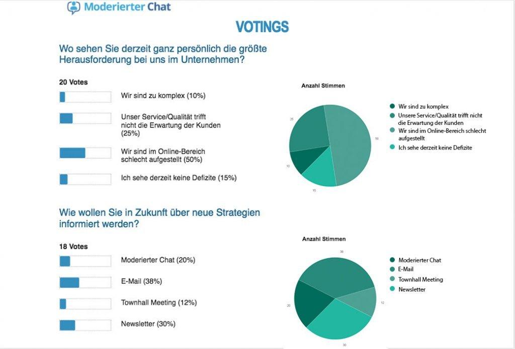 Moderierter Chat Voting Auswertung